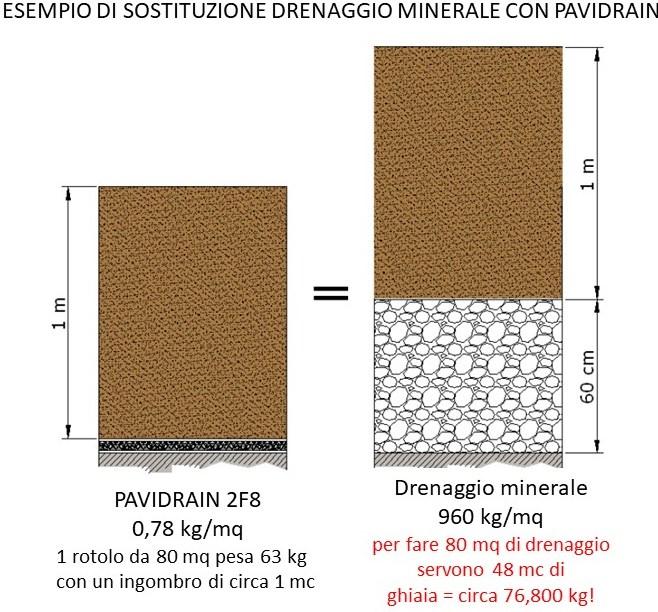 Geocomposito pavidrain